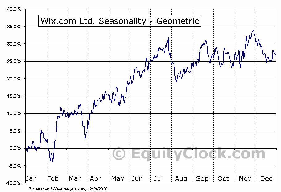 Wix.com Ltd. (NASD:WIX) Seasonality