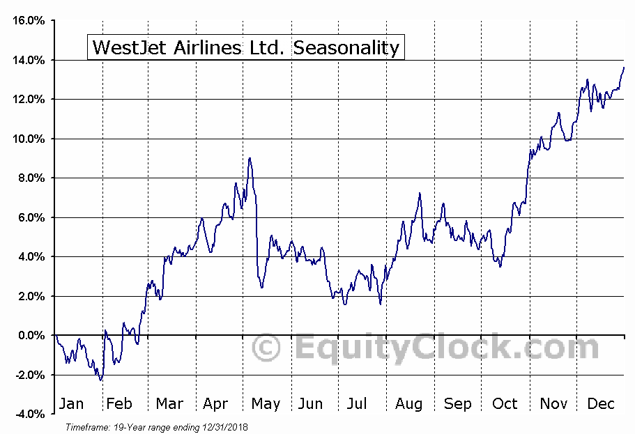 WestJet Airlines Ltd.  (TSE:WJA) Seasonal Chart