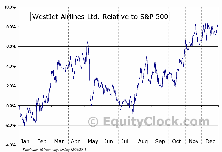 WJA.TO Relative to the S&P 500