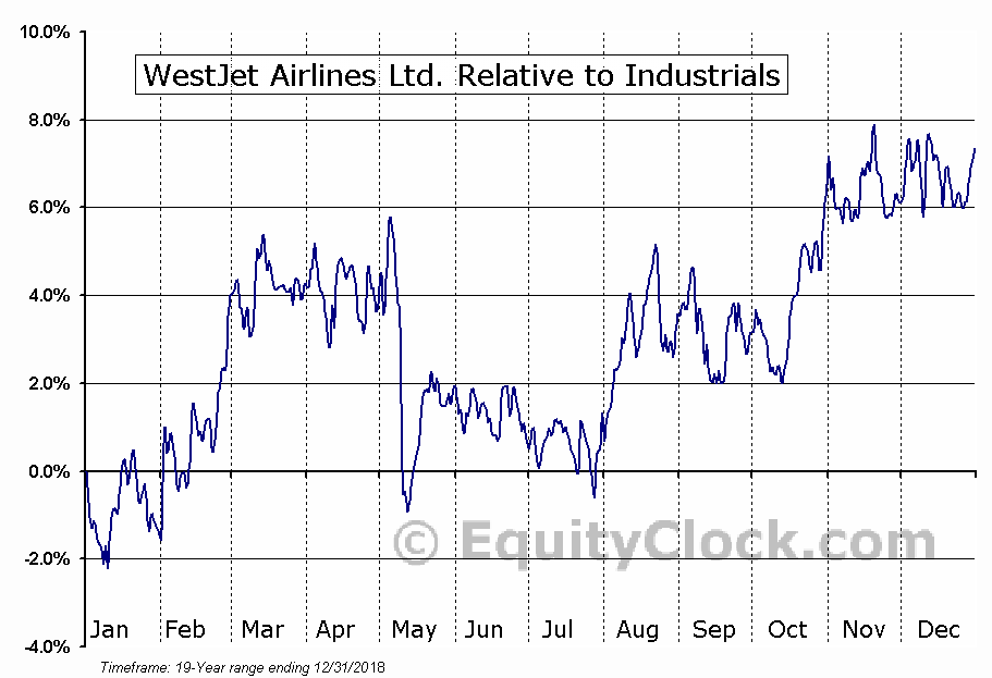 WJA.TO Relative to the Sector