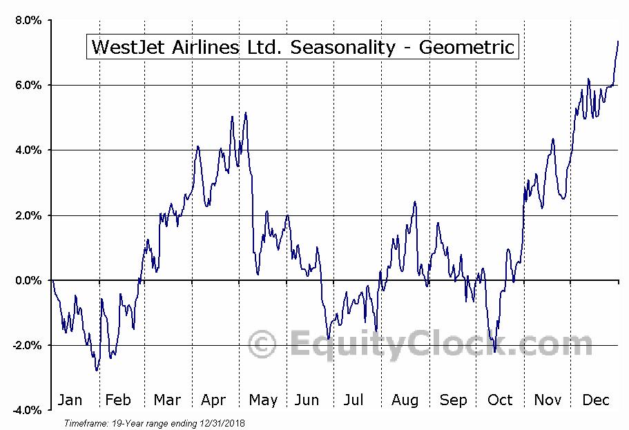 WestJet Airlines Ltd. (TSE:WJA.TO) Seasonality