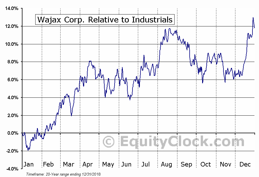 WJX.TO Relative to the Sector