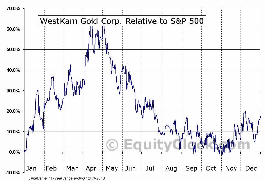 WKG.V Relative to the S&P 500