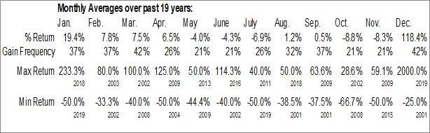 Monthly Seasonal WestKam Gold Corp. (TSXV:WKG)