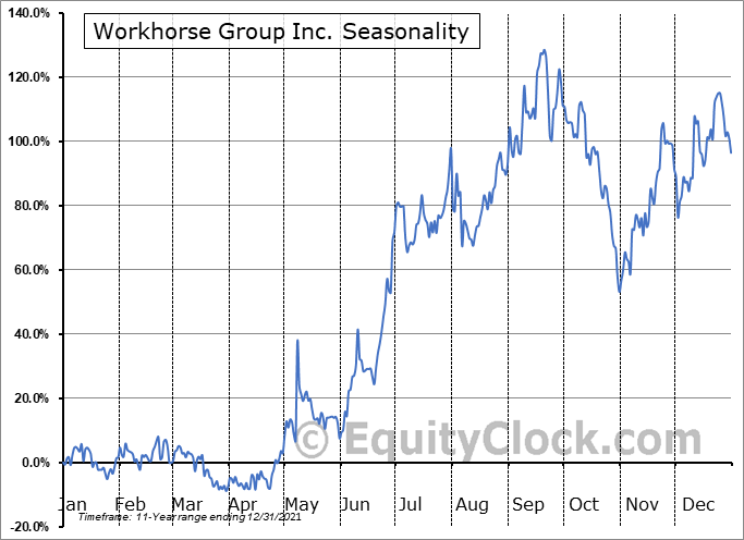 Workhorse Group, Inc. Seasonal Chart