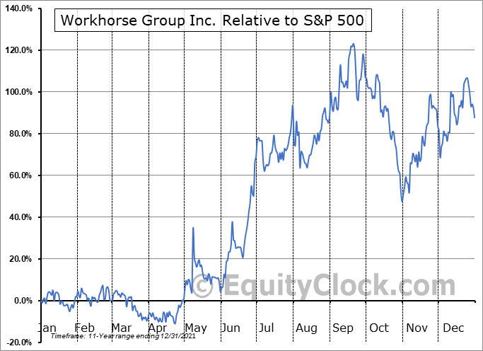 WKHS Relative to the S&P 500