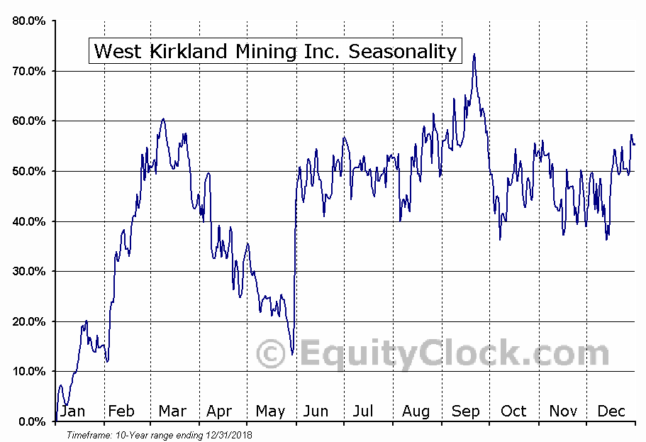 West Kirkland Mining Inc. (TSXV:WKM) Seasonality