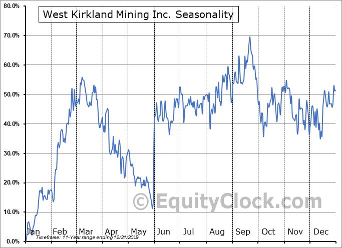 West Kirkland Mining Inc. (TSXV:WKM.V) Seasonality