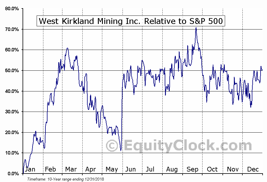 WKM.V Relative to the S&P 500
