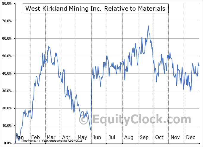 WKM.V Relative to the Sector