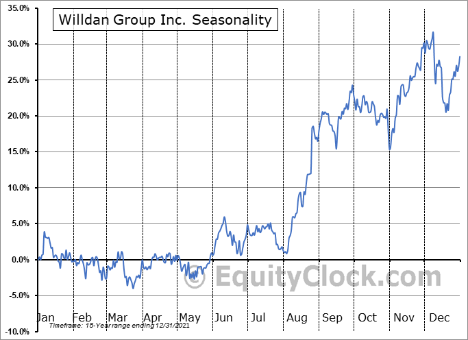 Willdan Group Inc. (NASD:WLDN) Seasonality