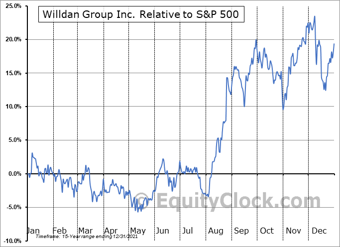 WLDN Relative to the S&P 500