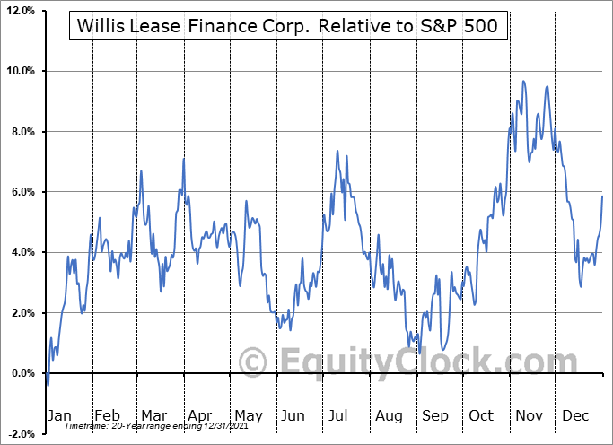 WLFC Relative to the S&P 500
