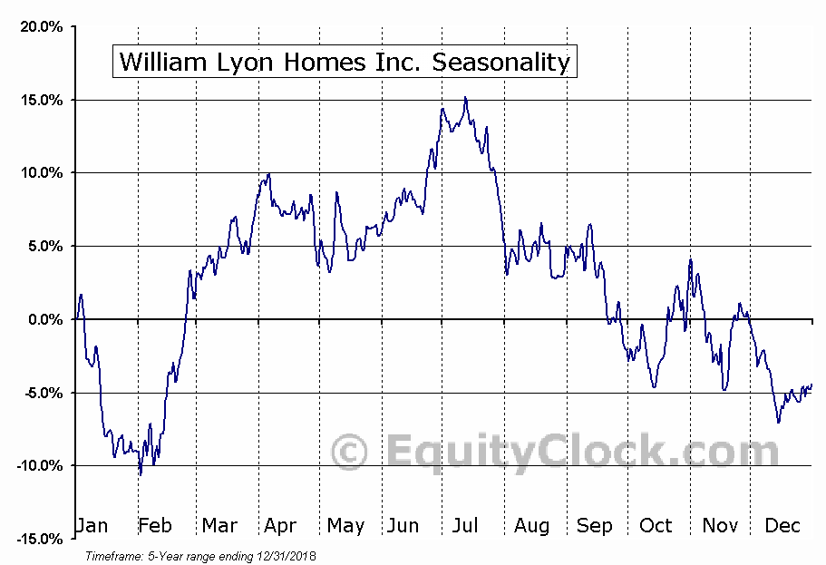 Lyon William Homes (WLH) Seasonal Chart