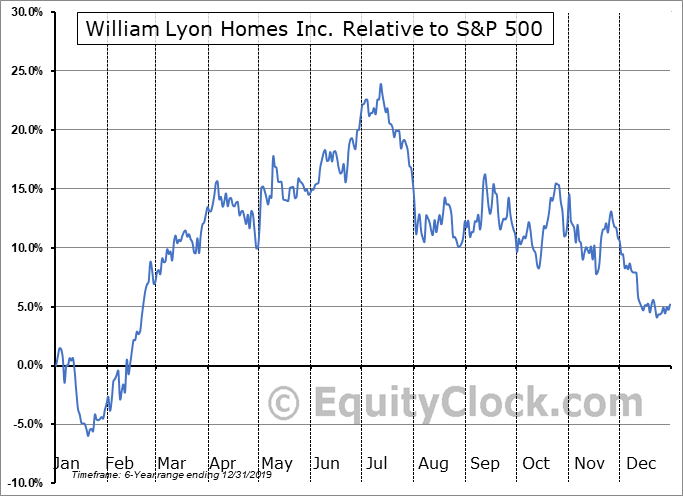 WLH Relative to the S&P 500