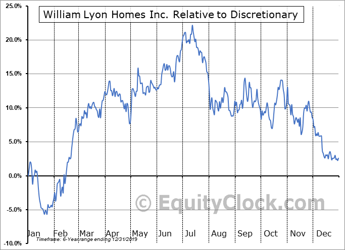 WLH Relative to the Sector