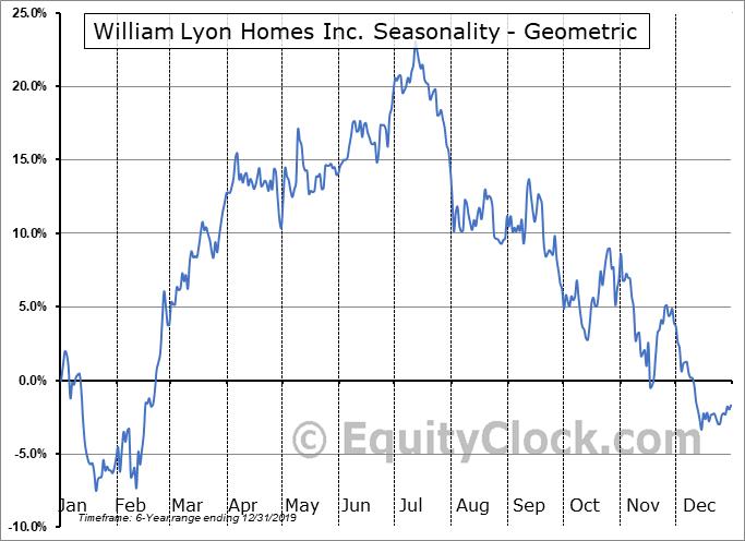 William Lyon Homes Inc. (NYSE:WLH) Seasonality