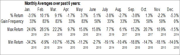 Monthly Seasonal William Lyon Homes Inc. (NYSE:WLH)
