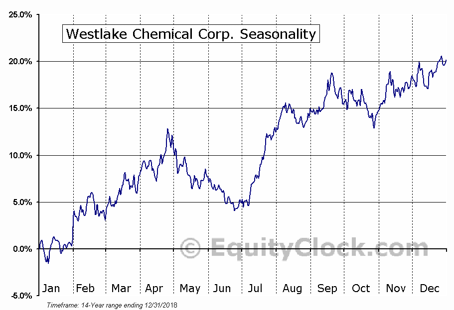 Westlake Chemical Corporation (WLK) Seasonal Chart