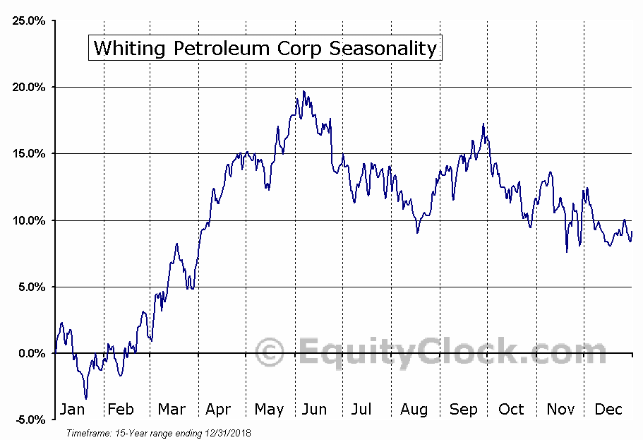 Whiting Petroleum Corporation (WLL) Seasonal Chart