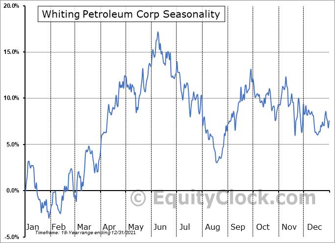Whiting Petroleum Corp (NYSE:WLL) Seasonality
