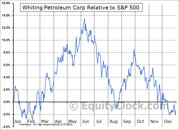 WLL Relative to the S&P 500
