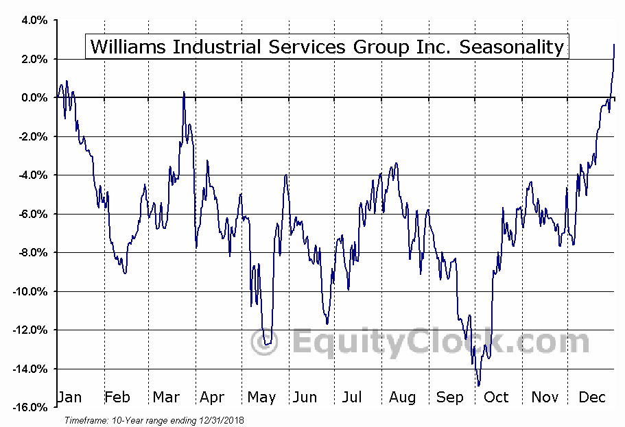Williams Industrial Services Group Inc. (OTCMKT:WLMS) Seasonality