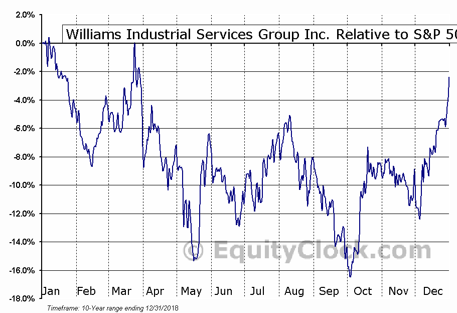 WLMS Relative to the S&P 500