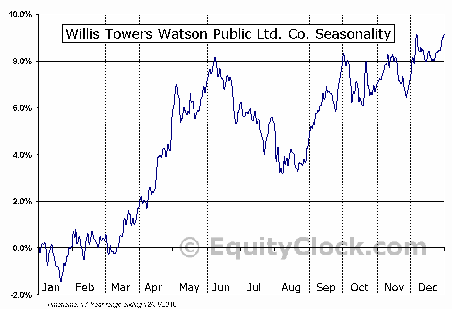 Willis Towers Watson (NASD:WLTW) Seasonal Chart