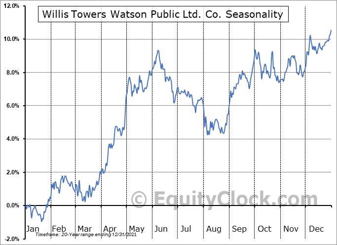 Willis Towers Watson Public Limited Company Seasonal Chart