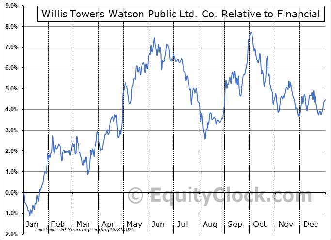 WLTW Relative to the Sector