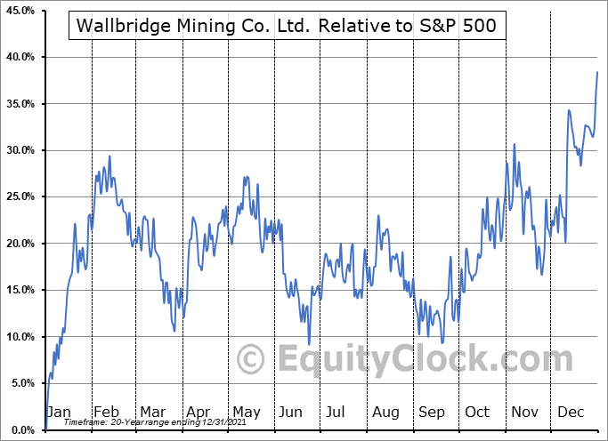 WM.TO Relative to the S&P 500