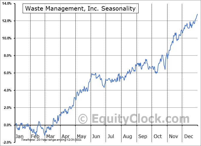 Waste Management, Inc. Seasonal Chart