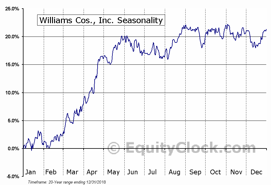 Williams Companies, Inc.  (NYSE:WMB) Seasonal Chart