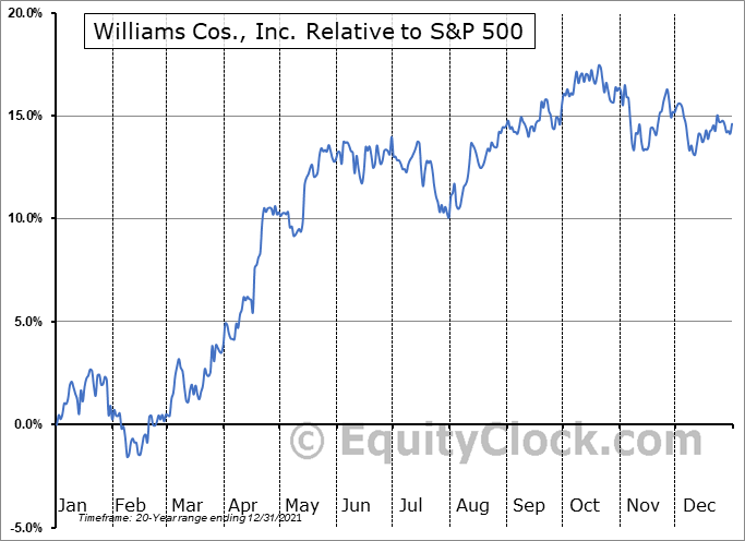 WMB Relative to the S&P 500
