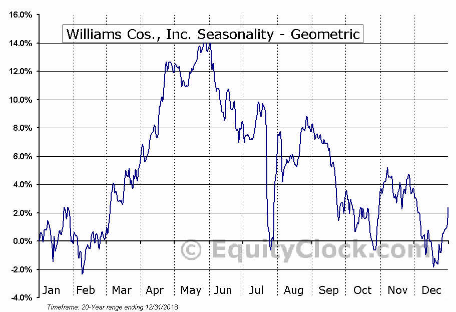 Williams Cos., Inc. (NYSE:WMB) Seasonality