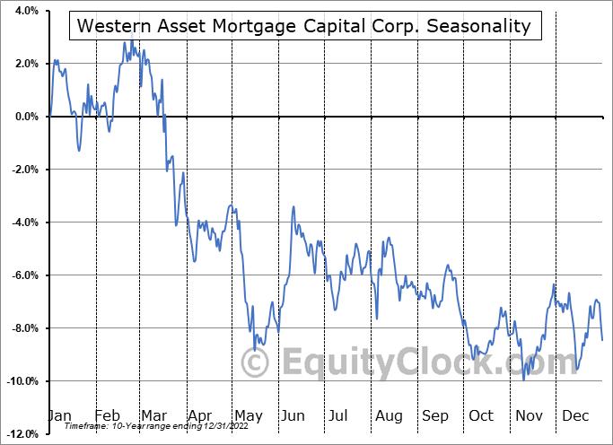 Western Asset Mortgage Capital Corporation Seasonal Chart