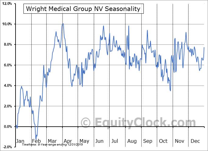 Wright Medical Group NV (NASD:WMGI) Seasonality