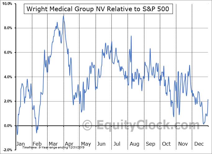 WMGI Relative to the S&P 500
