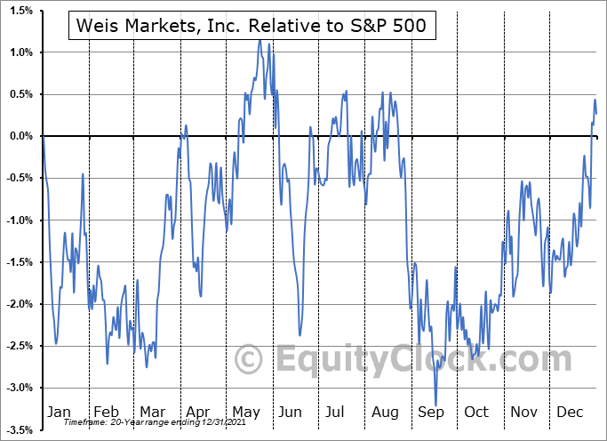 WMK Relative to the S&P 500