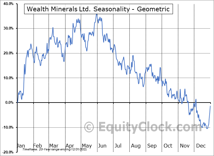 Wealth Minerals Ltd. (TSXV:WML.V) Seasonality