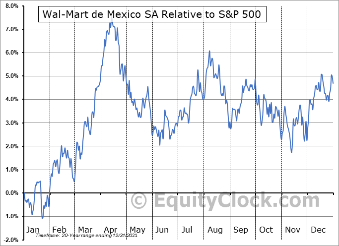 WMMVY Relative to the S&P 500