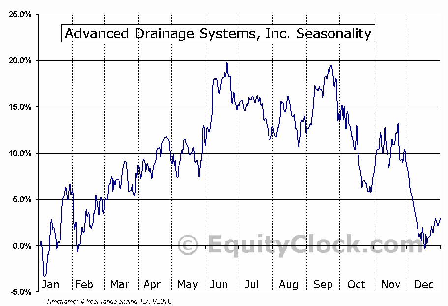 Advanced Drainage Systems, Inc. (WMS) Seasonal Chart