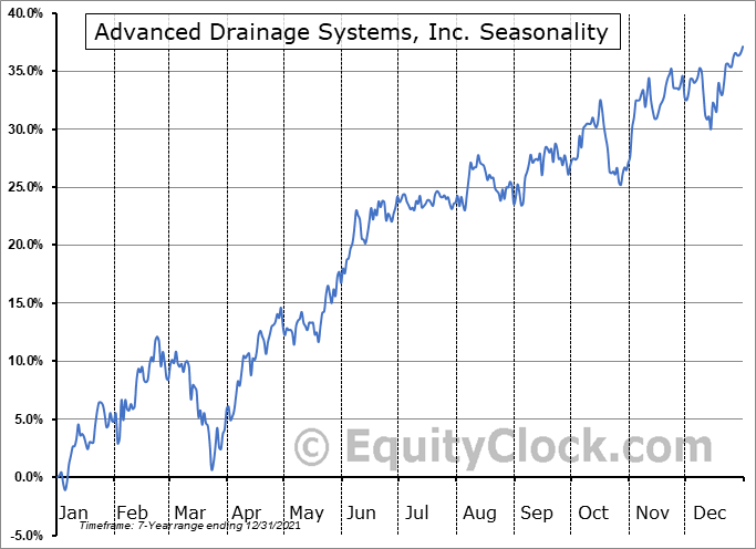 Advanced Drainage Systems, Inc. Seasonal Chart