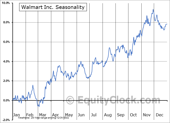 Walmart Inc. Seasonal Chart