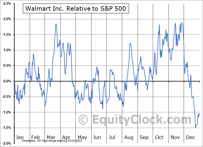 WMT Relative to the S&P 500