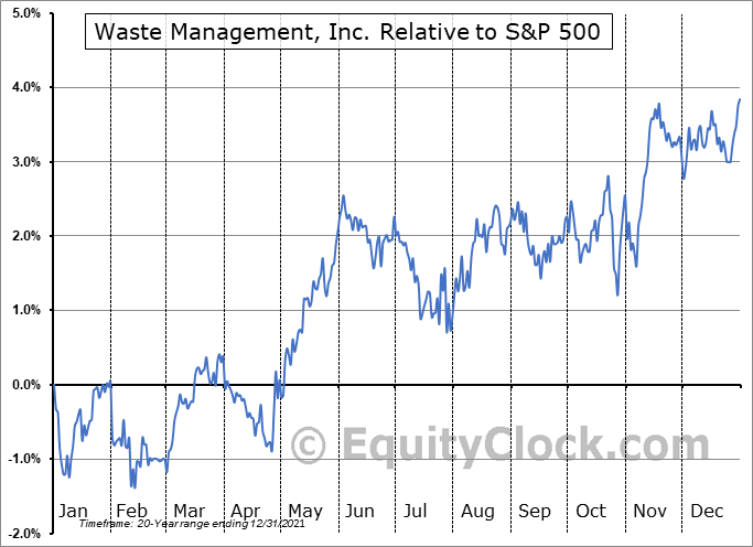 WM Relative to the S&P 500