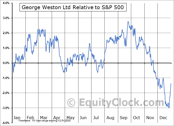 WN-PC.TO Relative to the S&P 500