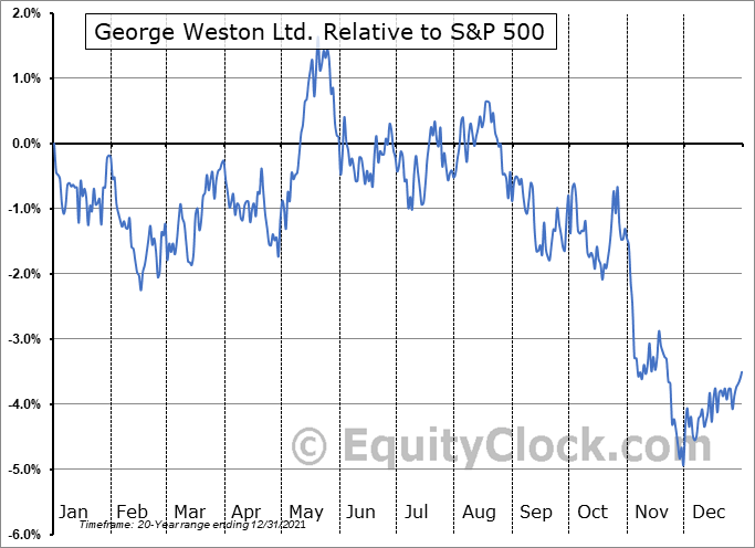 WN.TO Relative to the S&P 500