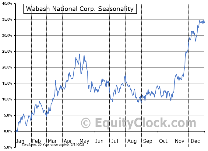Wabash National Corporation Seasonal Chart